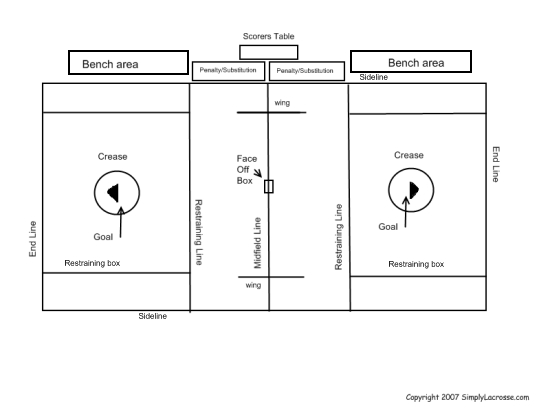 Lacrosse field diagram and layout image