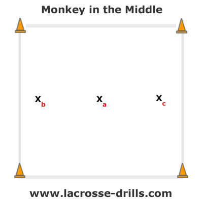 How to setup the drill